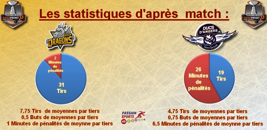 Les statistiques d'après match game 24