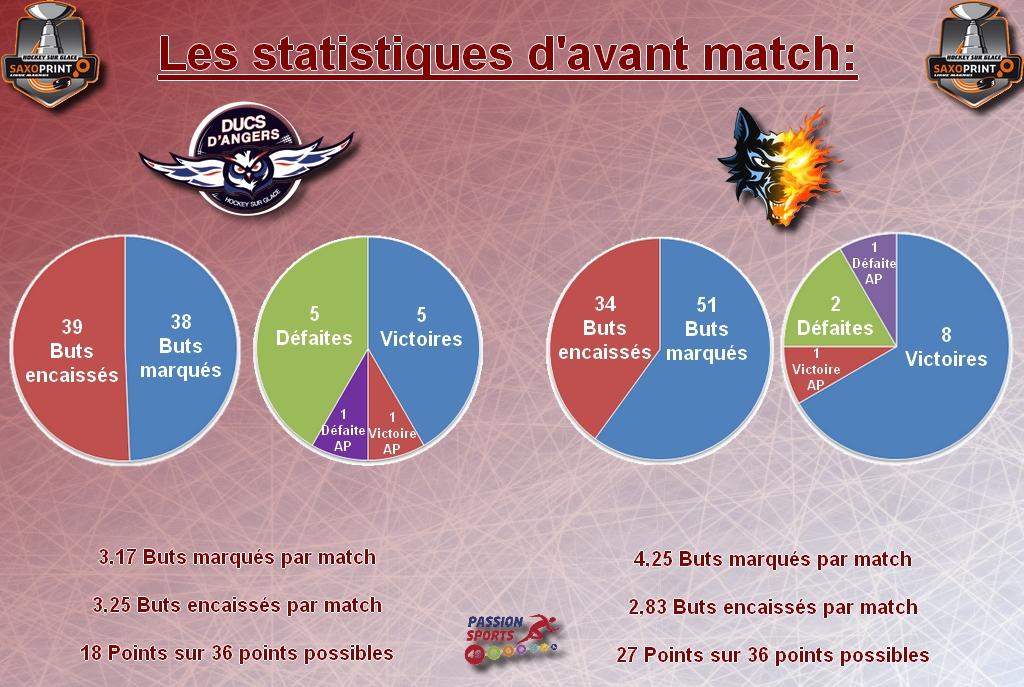 Stat avant match game 25