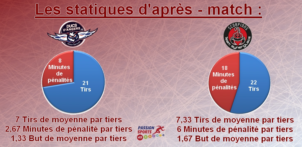 stat après match game 23