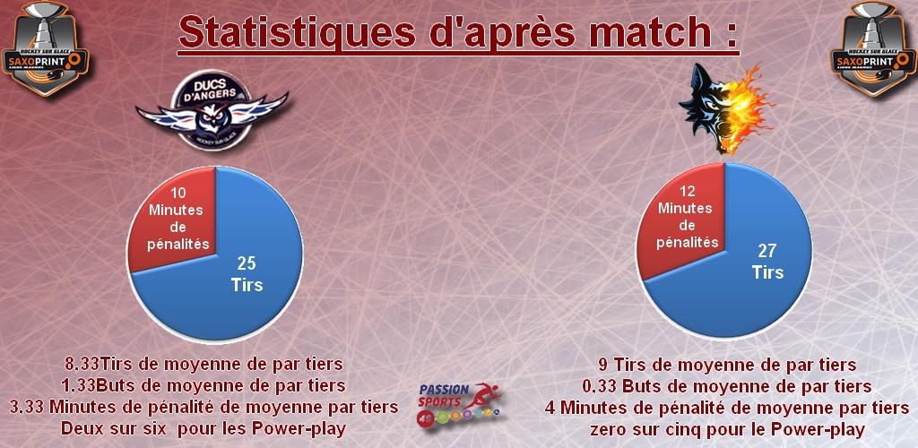 Statistiques d'après match Game 25