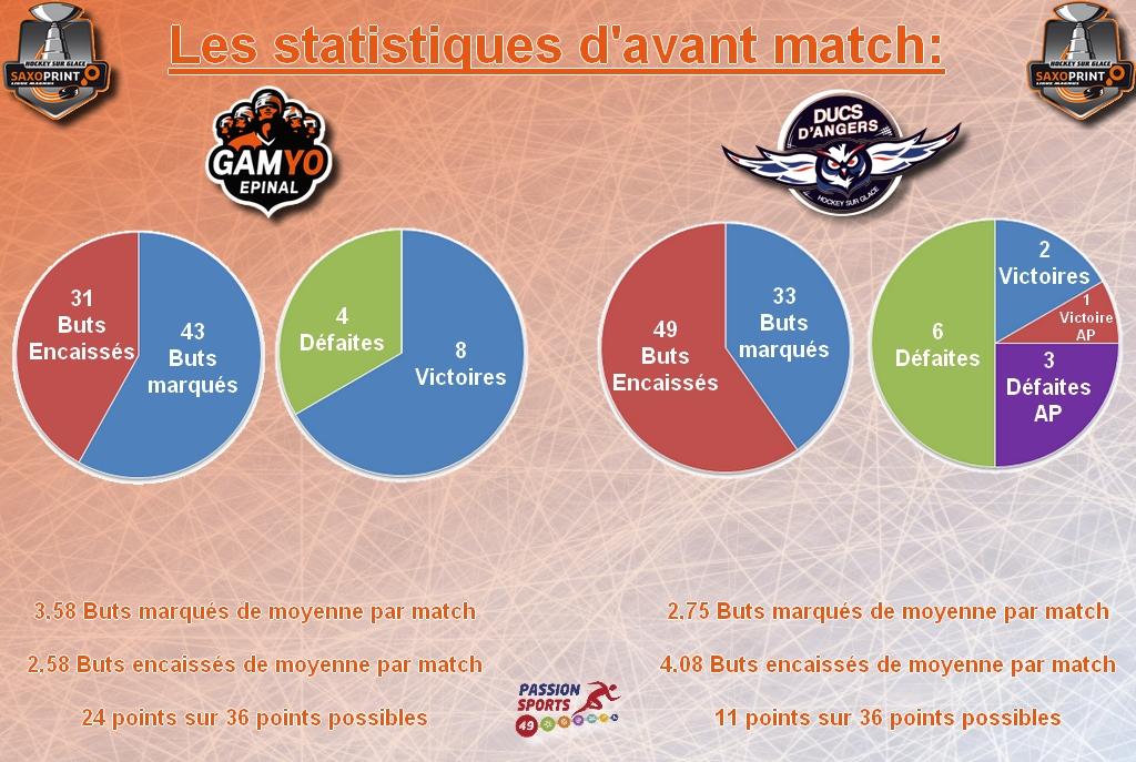 stat avant match game 33