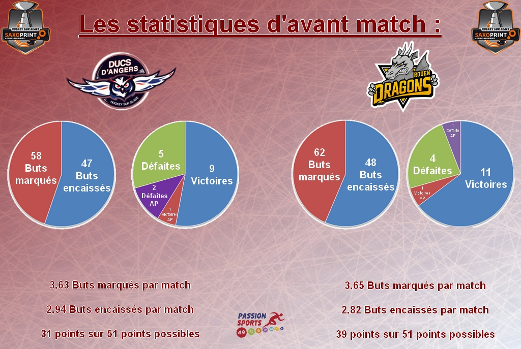 Stat d'avant match game 34