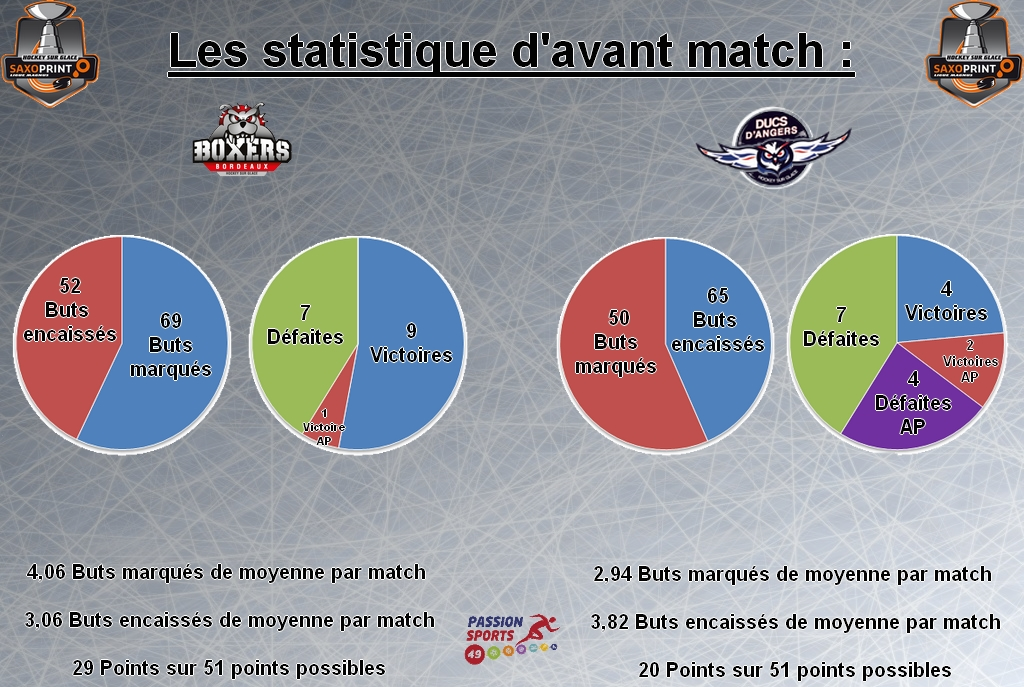 Stat d'avant match game 36