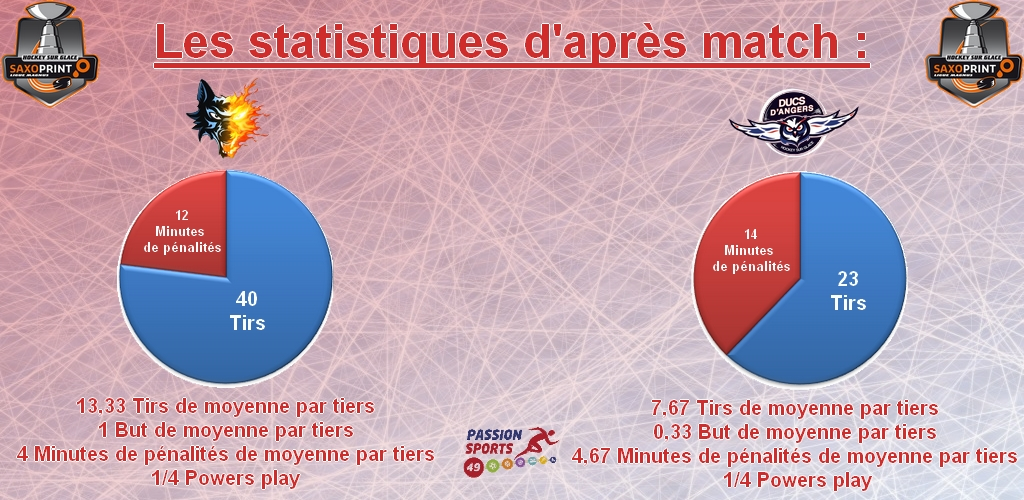 stat d'après match game 35