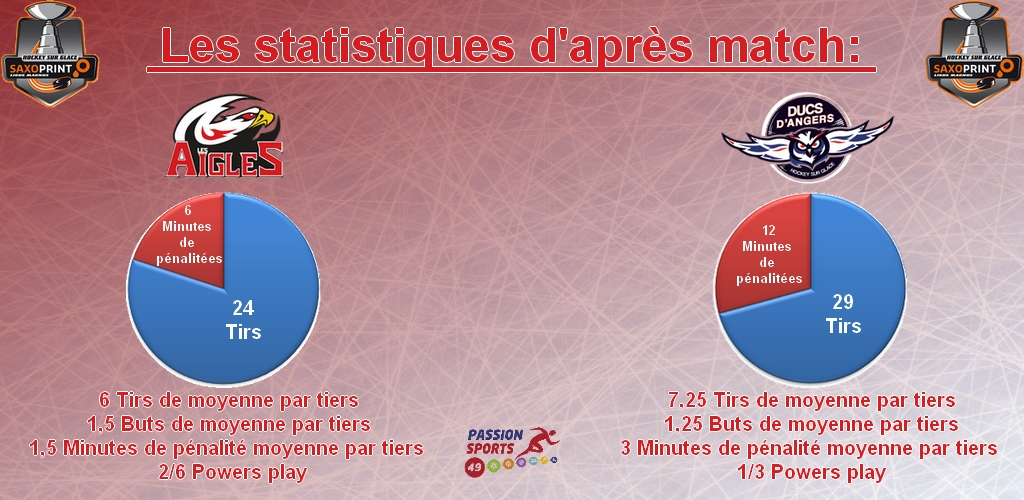 stat d'après match game 31