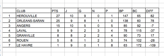 Classement du Championnat de France National 3 Zone Ouest – Journée 10.